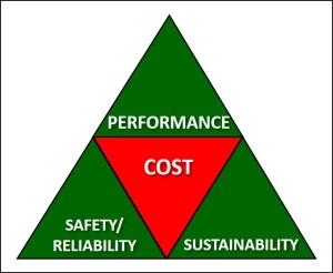 conflict pyramid