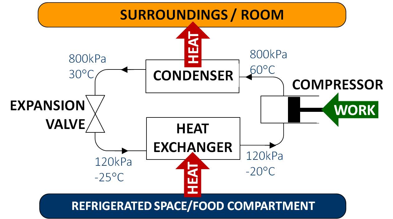 refrigeration diagram schematic refrigeration system