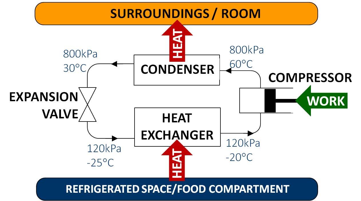 refrigeration diagram schematic refrigeration system schematic   elsavadorla HVAC Transformer Wiring Diagram Basic HVAC Wiring Diagrams Residential