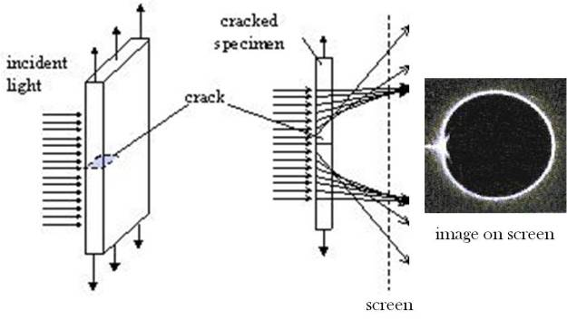 Schematic diagram of transparent plate with a crack loaded vertically in tension (left), light ray tracings through the cracked region (centre) and caustic formed on a screen (right).