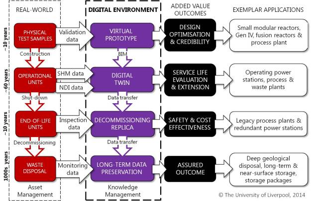 Schematic diagram showing the digital environment (second column from left in purple), its relationships to the real-world (left column in red) and the potential added value (third column from left) together with exemplar applications (right column). Coloured arrows are processes and coloured boxes represent physical (red) or digital (purple) infrastructure.