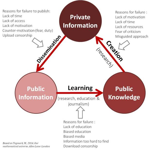 Information triangle